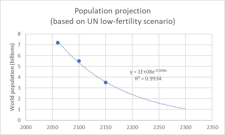 Population control — The UN's goal is to reduce the size of the world population down to a billion people or less.