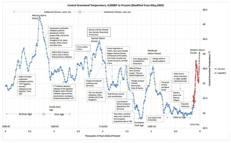 Central Greenland Temperature, 4,000BP to present. modified (apparently by Andy May) from Alley 2004